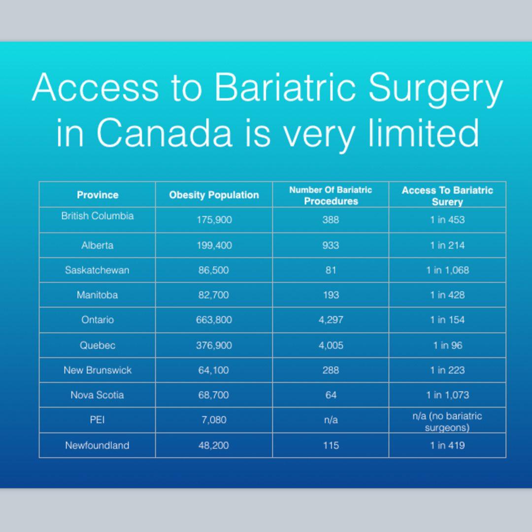 Wait times Bariatric Surgery Canadian Provinces
